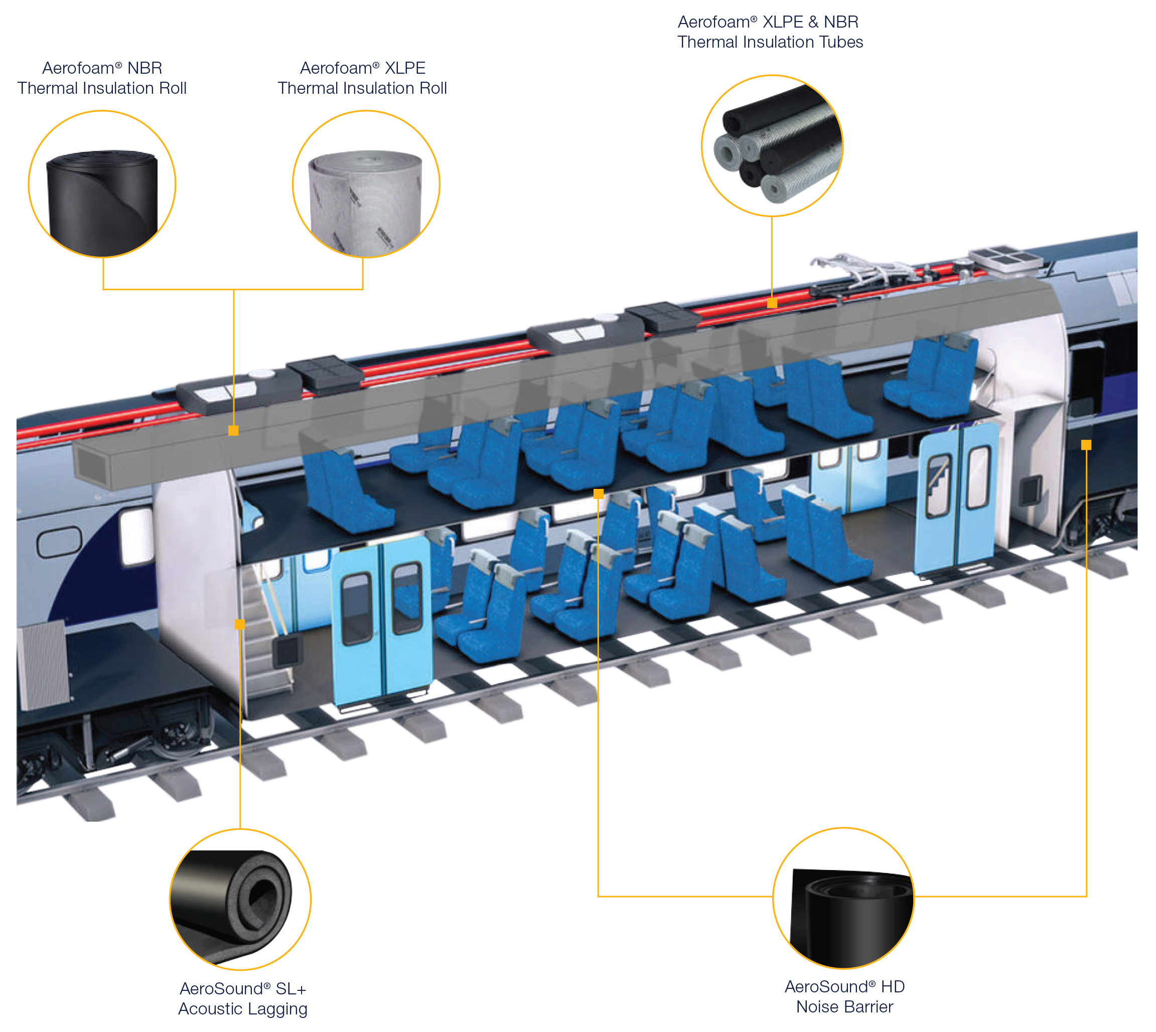 Insulation Foam Solution for Railway and Automotive Industry